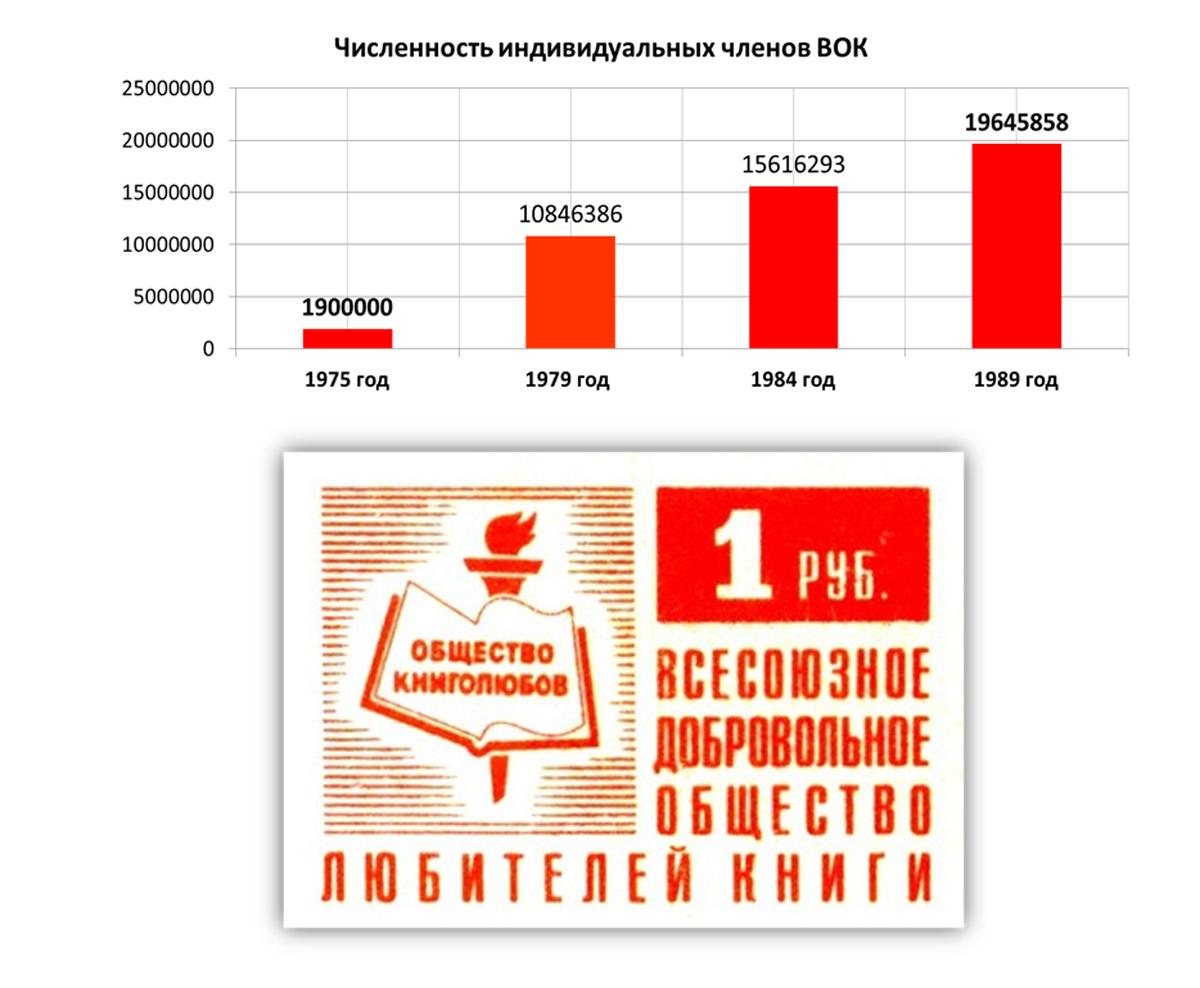 В конце 80-х книголюбов было больше, чем членов КПСС
