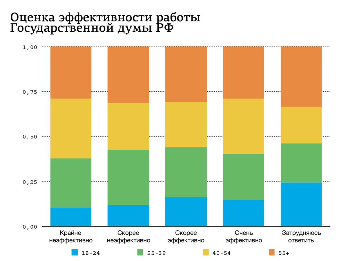 Андрей Семёнов: Власть в целом воспринимается негативно, в президент — позитивно